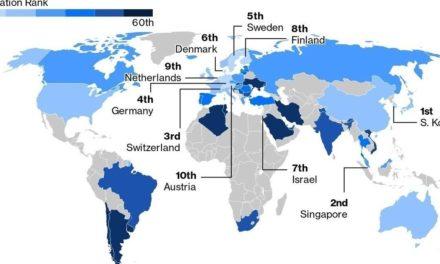 Οι 10 πιο καινοτόμες οικονομίες στον κόσμο (και η θέση της Ελλάδας στη κατάταξη 60 χωρών)